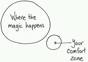 komfortzóna